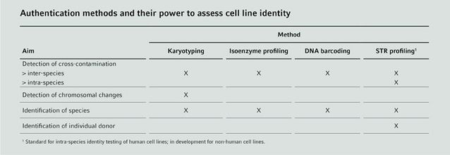 Authentication Methods - Cell Handling Eppendorf